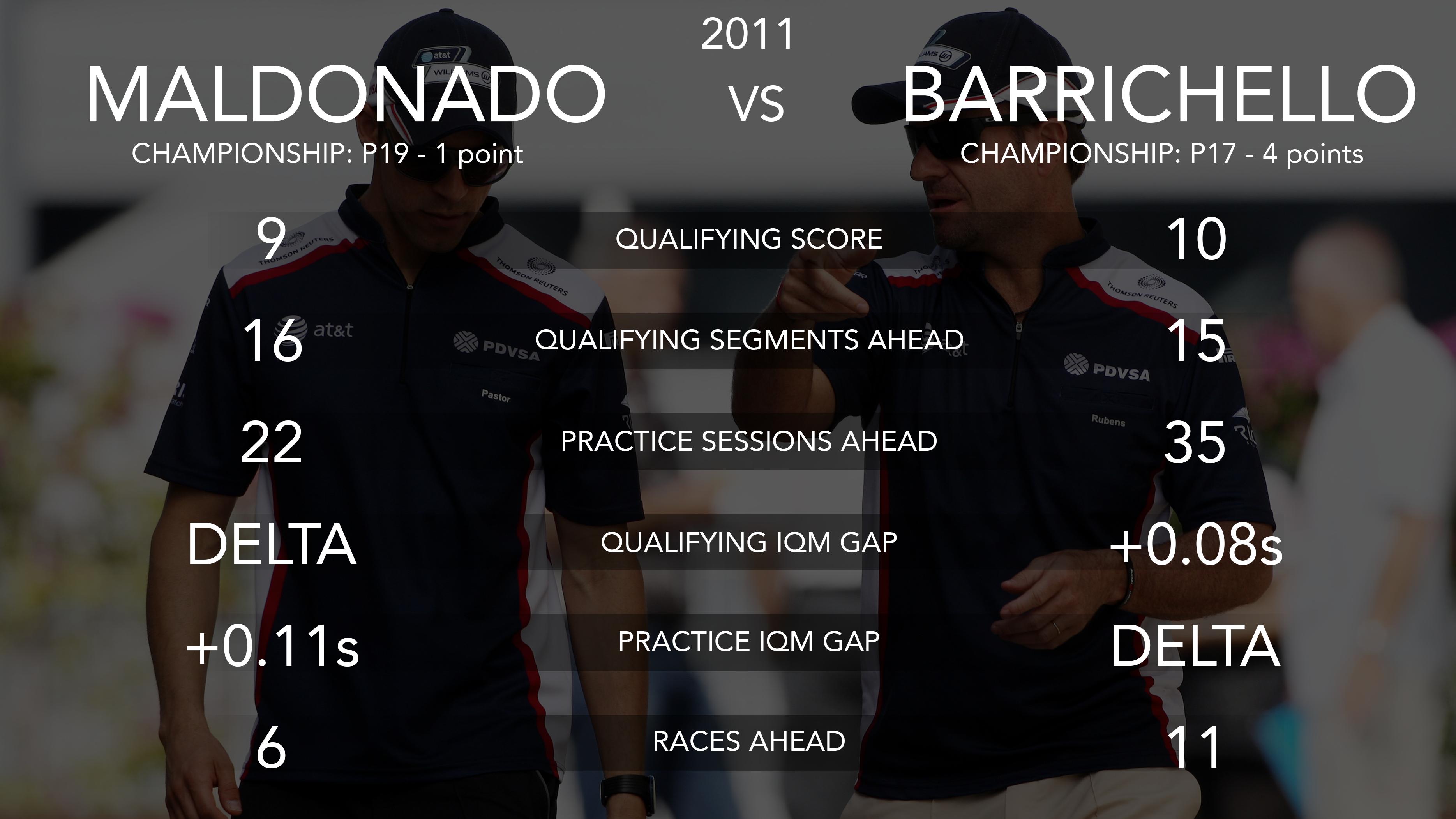 Pastor Maldonado and Rubens Barrichello, Williams 2011