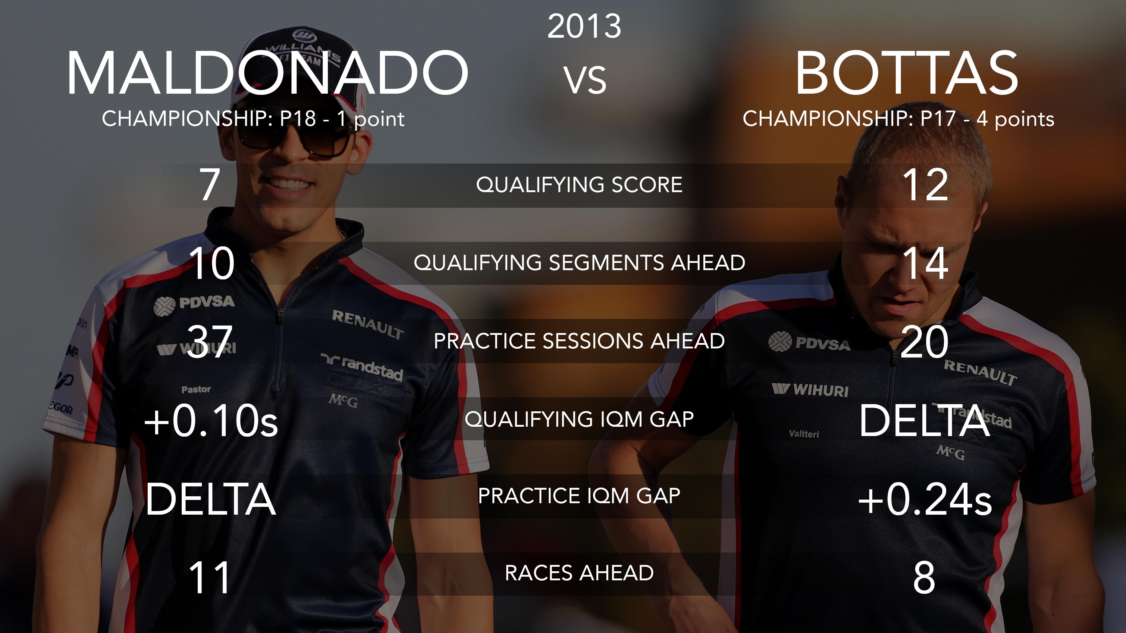 Pastor Maldonado and Valtteri Bottas, Williams 2013