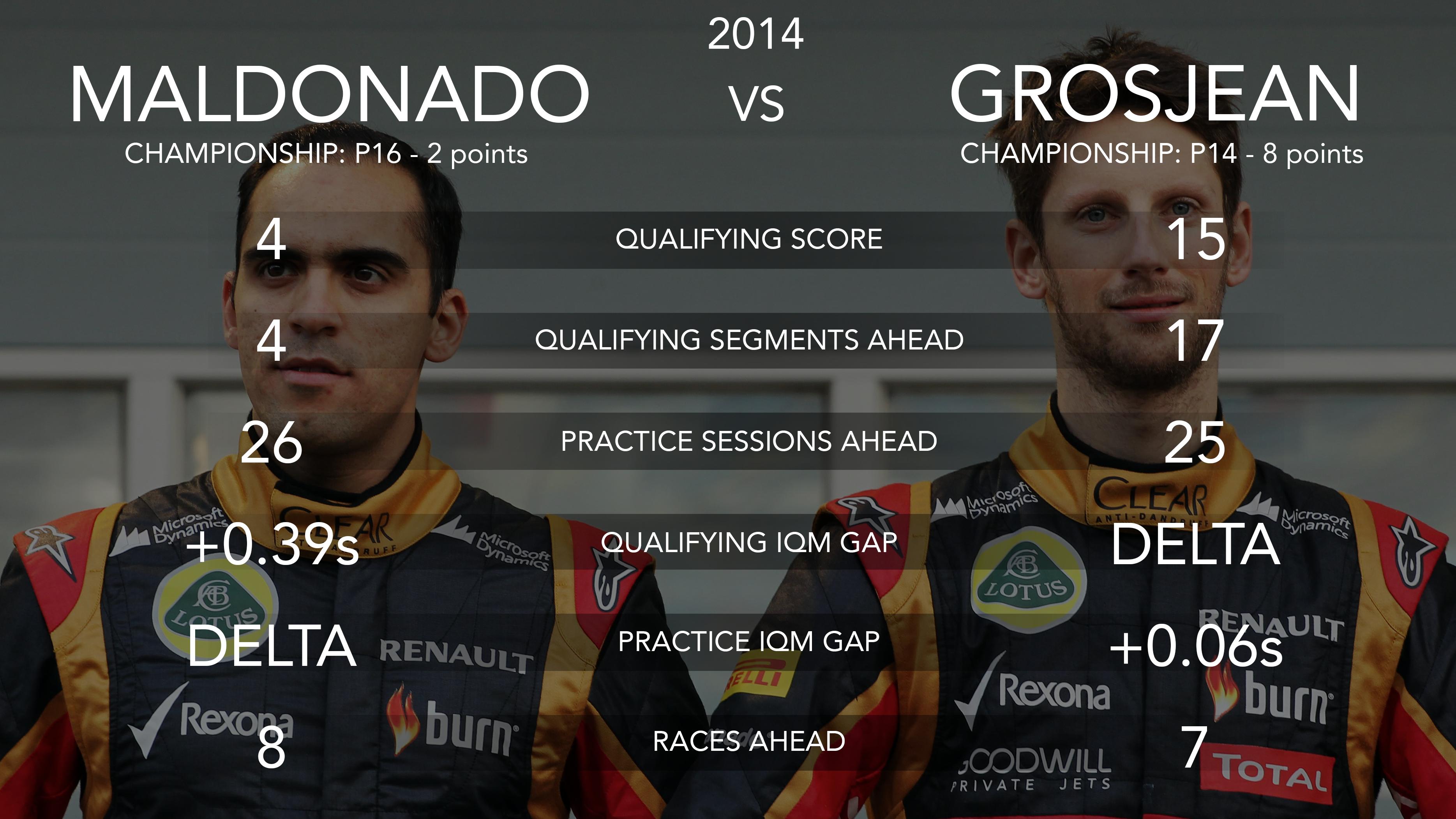 Pastor Maldonado and Romain Grosjean, Lotus 2014