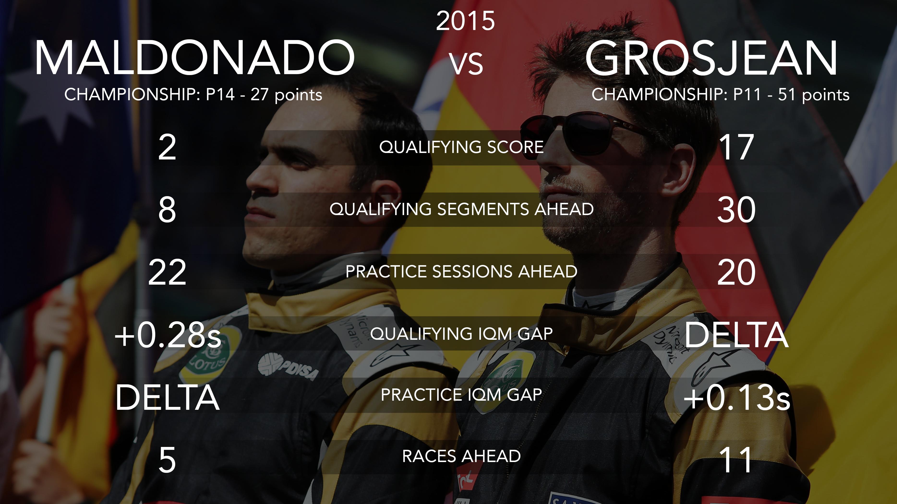 Pastor Maldonado and Romain Grosjean, Lotus 2015