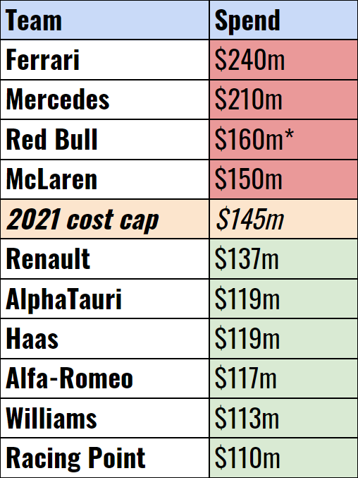 Adjusted Spending Table