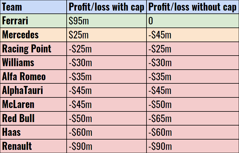 F1 team profits and losses with and without cap