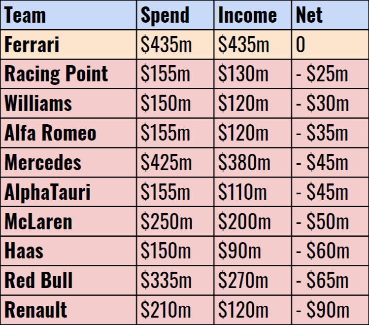 Net Spend By F1 Team, Estimated