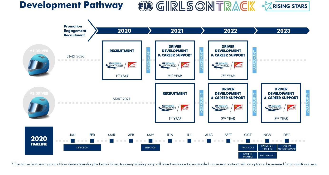 FIA/Ferrari initiative plan