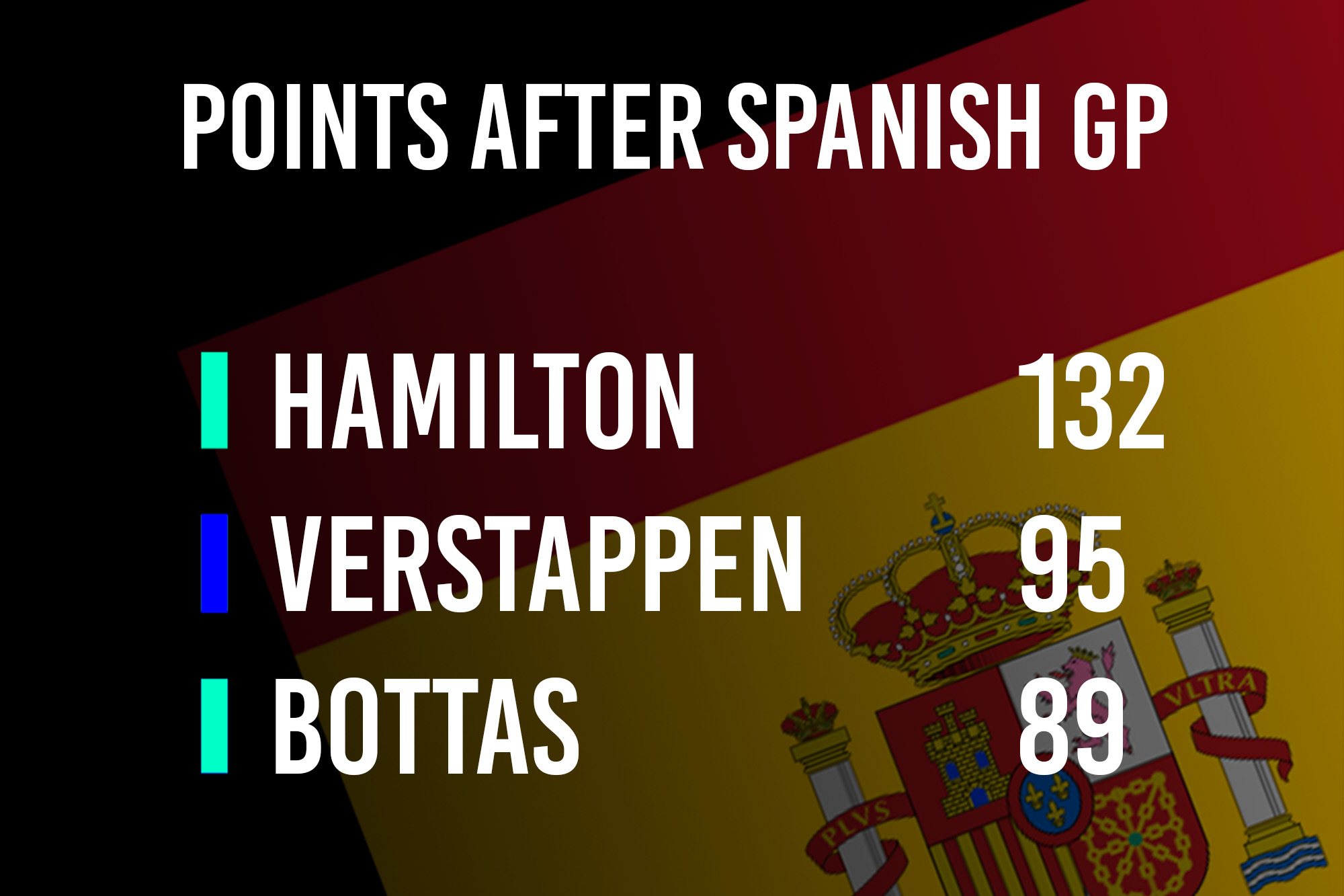 After Spain