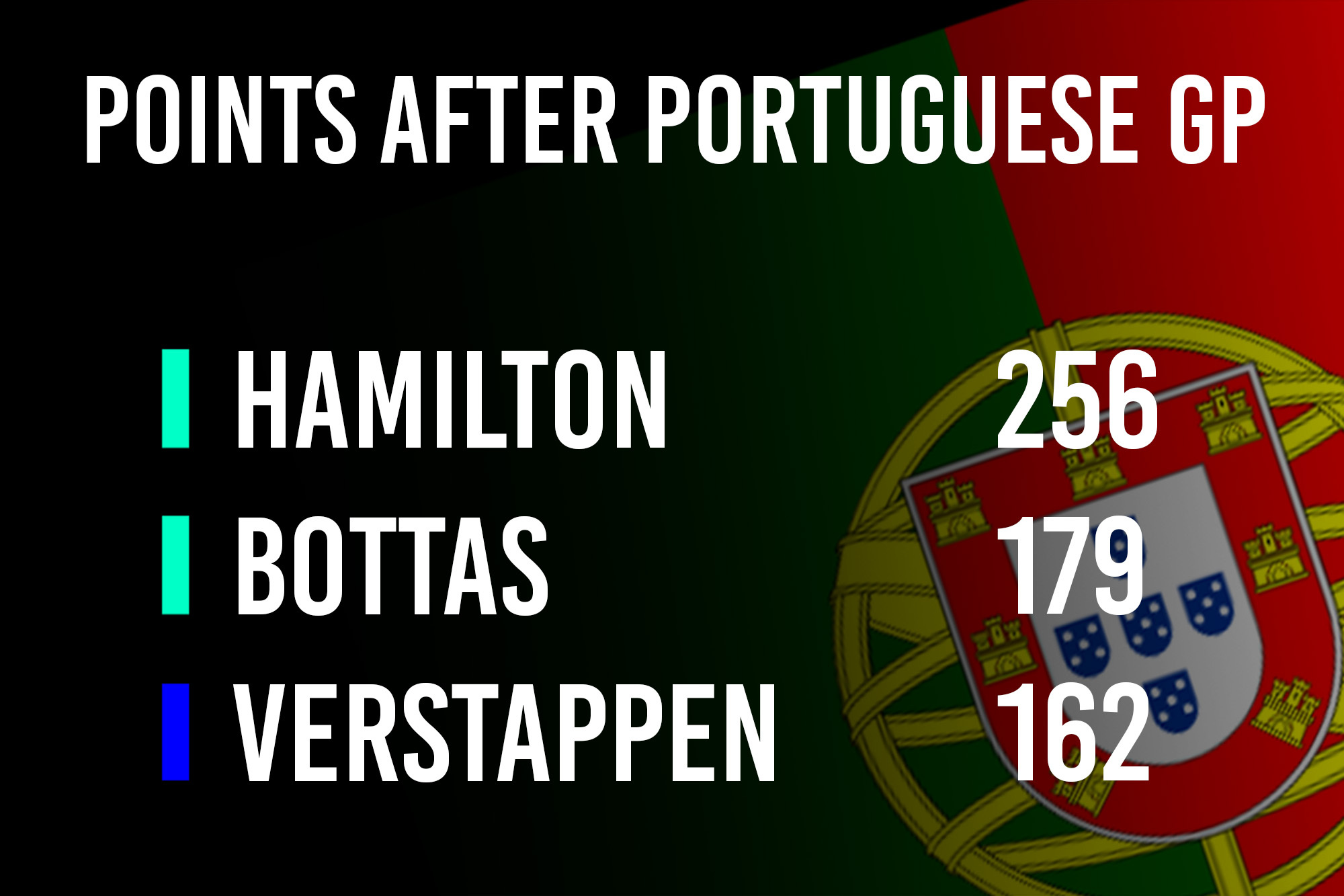 After Portugal