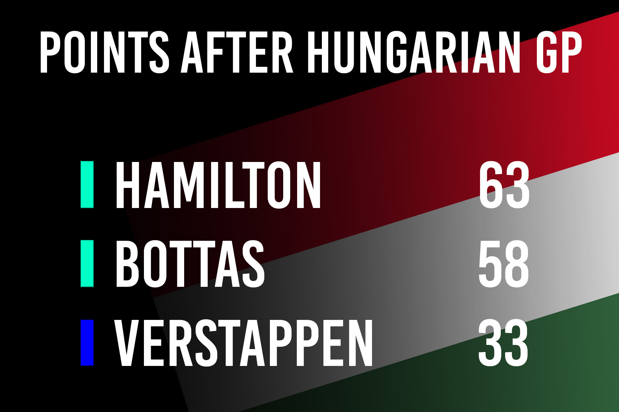 After Hungary