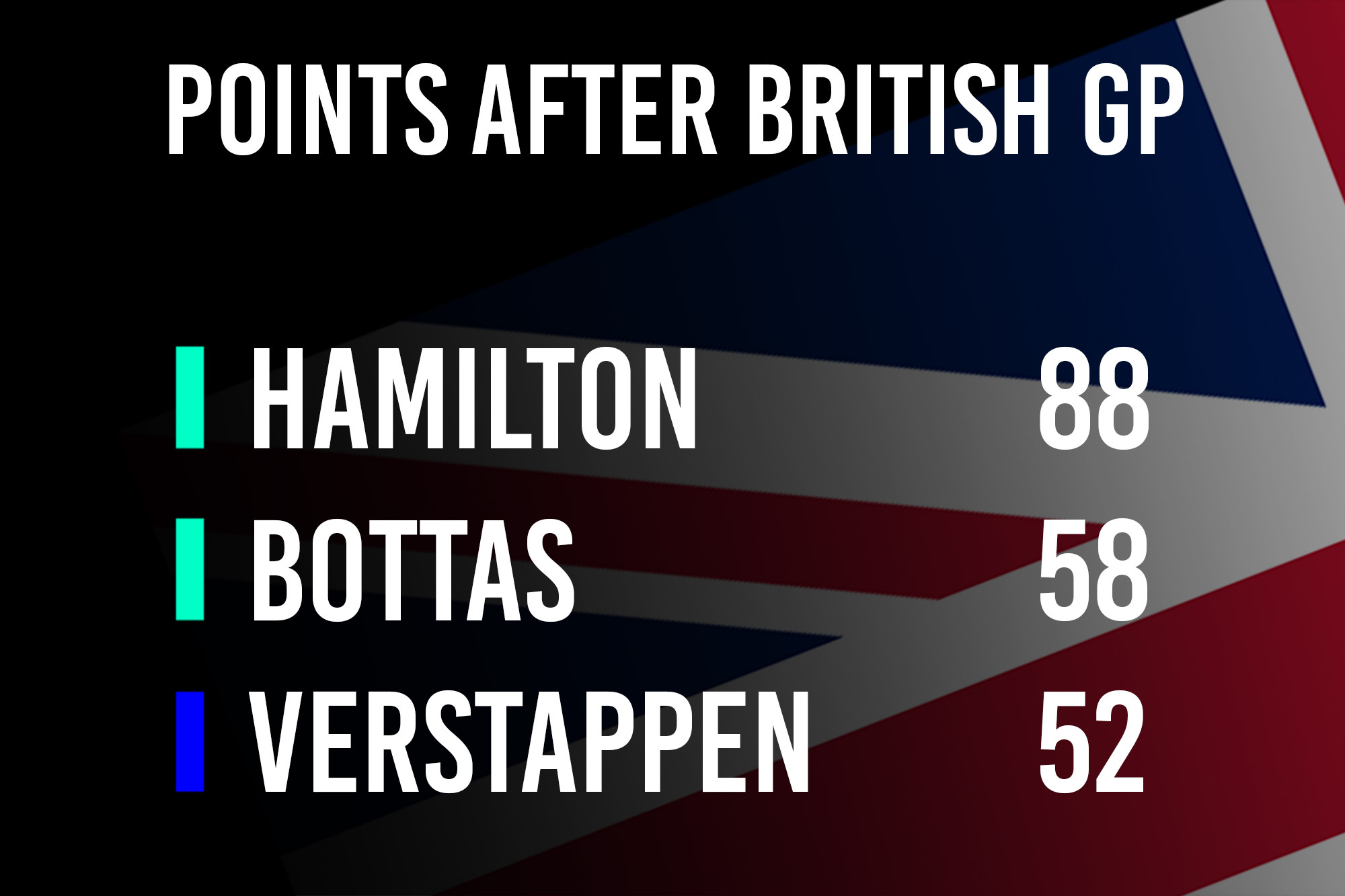 After Britain