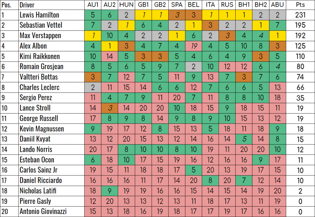 F1 Manager 2020 Standings