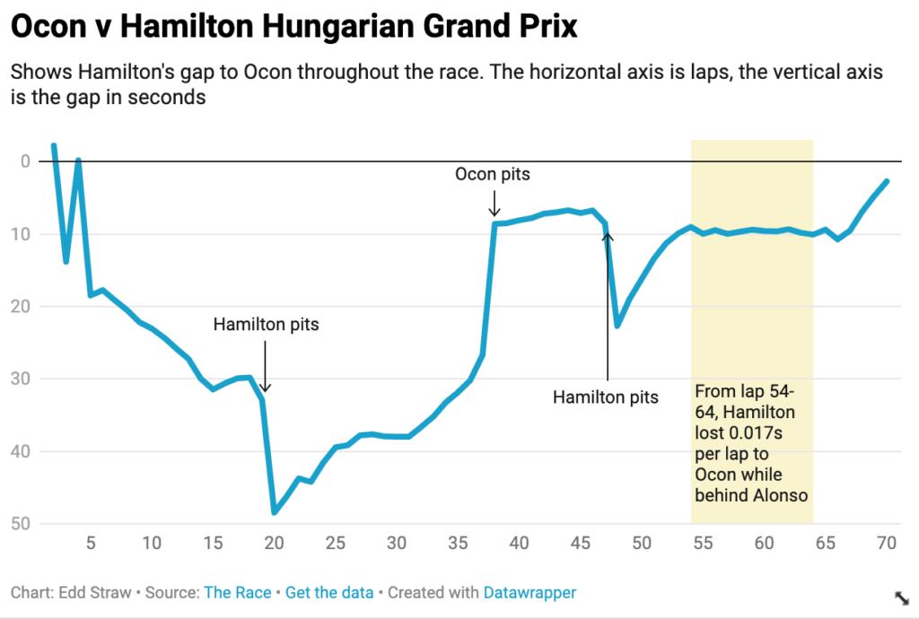 Brecha de Hamilton Ocon Hungría